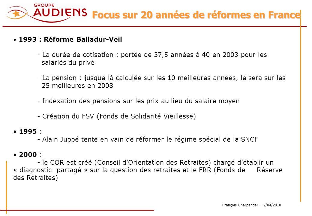 François Charpentier – 9/04/2010 1993 : Réforme Balladur-Veil - La durée de cotisation : portée de 37,5 années à 40 en 2003 pour les salariés du privé - La pension : jusque là calculée sur les 10 meilleures années, le sera sur les 25 meilleures en 2008 - Indexation des pensions sur les prix au lieu du salaire moyen - Création du FSV (Fonds de Solidarité Vieillesse) 1995 : - Alain Juppé tente en vain de réformer le régime spécial de la SNCF 2000 : - le COR est créé (Conseil dOrientation des Retraites) chargé détablir un « diagnostic partagé » sur la question des retraites et le FRR (Fonds de Réserve des Retraites) Focus sur 20 années de réformes en France