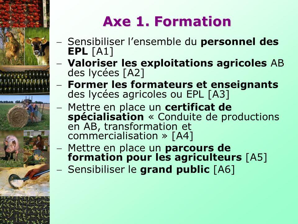 Axe 1. Formation Sensibiliser lensemble du personnel des EPL [A1] Valoriser les exploitations agricoles AB des lycées [A2] Former les formateurs et en