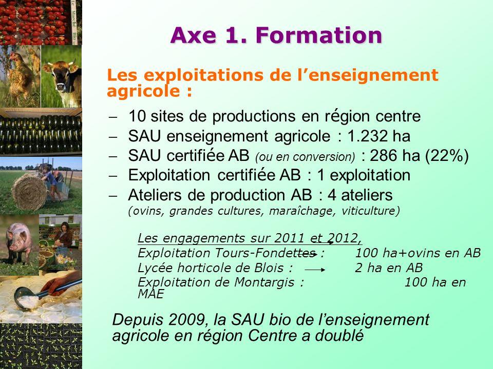 Les exploitations de lenseignement agricole : Axe 1. Formation Depuis 2009, la SAU bio de lenseignement agricole en région Centre a doublé 10 sites de