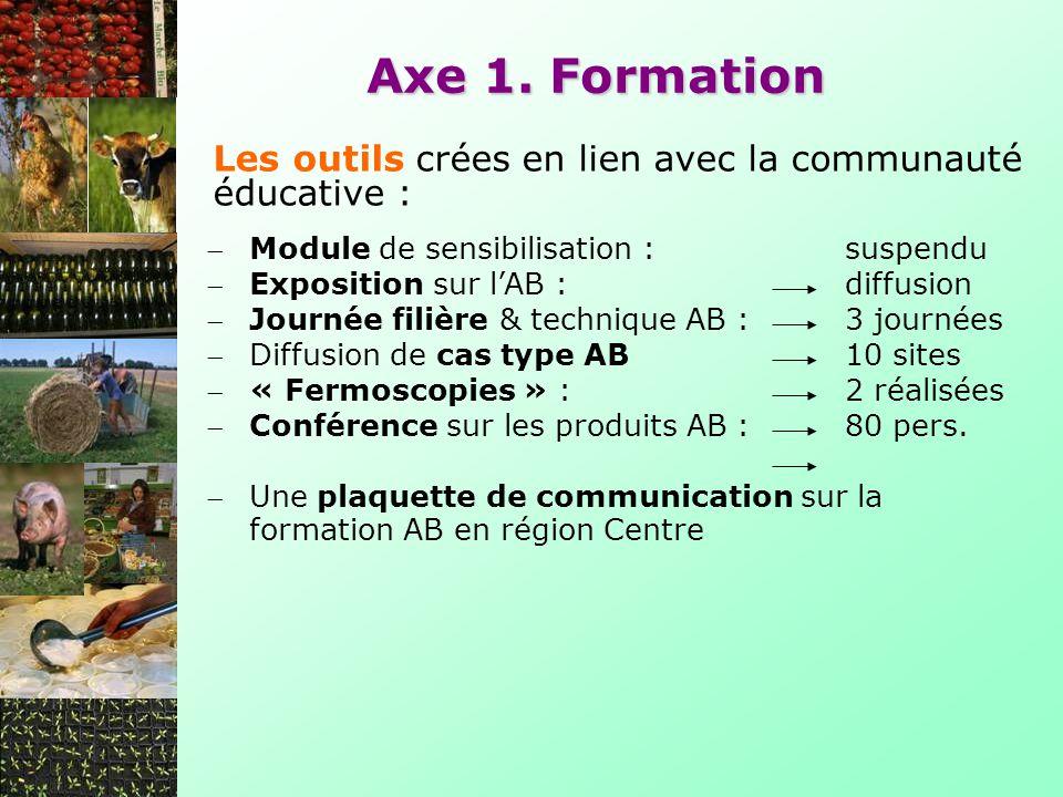 Les outils crées en lien avec la communauté éducative : Axe 1. Formation Module de sensibilisation : suspendu Exposition sur lAB :diffusion Journée fi