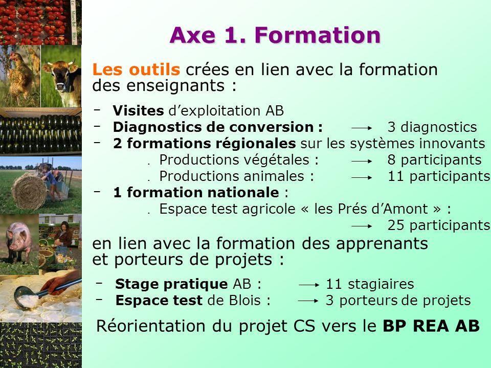 Visites dexploitation AB Diagnostics de conversion :3 diagnostics 2 formations régionales sur les systèmes innovants. Productions végétales : 8 partic