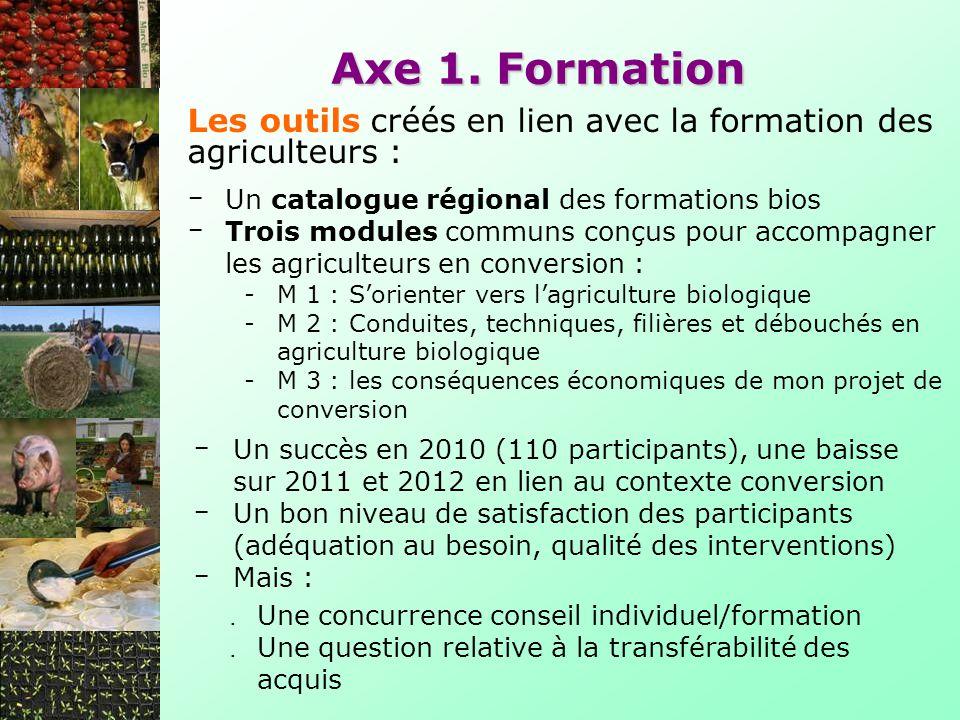 Un catalogue régional des formations bios Trois modules communs conçus pour accompagner les agriculteurs en conversion : -M 1 : Sorienter vers lagriculture biologique -M 2 : Conduites, techniques, filières et débouchés en agriculture biologique -M 3 : les conséquences économiques de mon projet de conversion Axe 1.