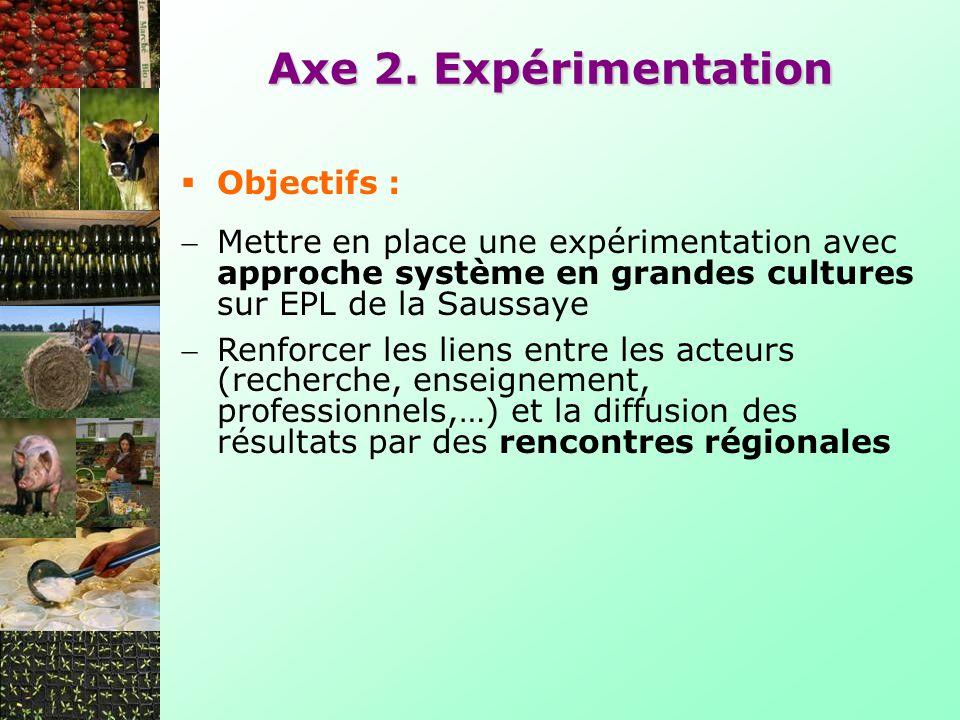 Axe 2. Expérimentation Mettre en place une expérimentation avec approche système en grandes cultures sur EPL de la Saussaye Renforcer les liens entre