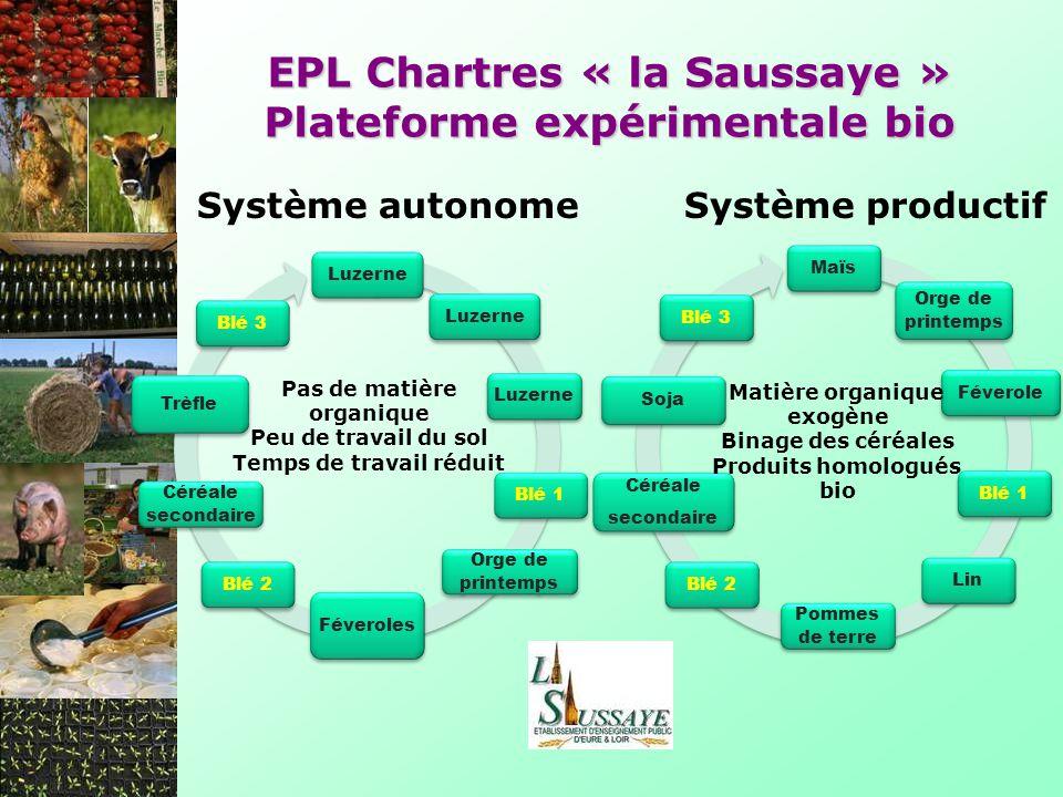EPL Chartres « la Saussaye » Plateforme expérimentale bio Luzerne Blé 1 Orge de printemps Féveroles Blé 2 Céréale secondaire Trèfle Blé 3 Maïs Orge de
