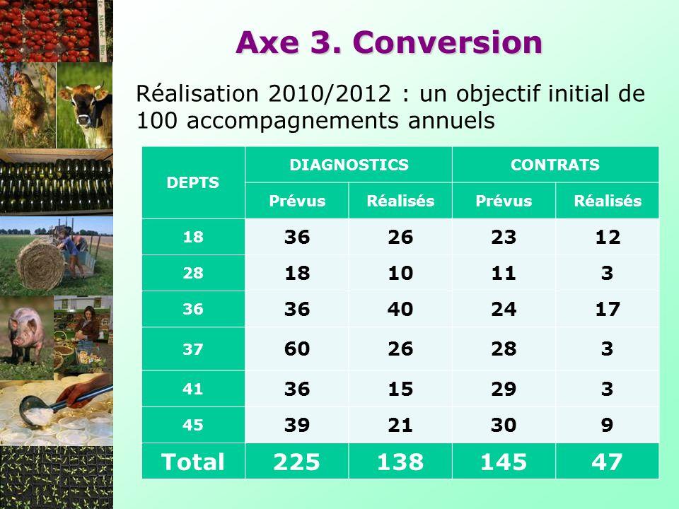 Axe 3. Conversion DEPTS DIAGNOSTICSCONTRATS PrévusRéalisésPrévusRéalisés 18 36262312 28 1810113 36 402417 37 6026283 41 3615293 45 3921309 Total225138