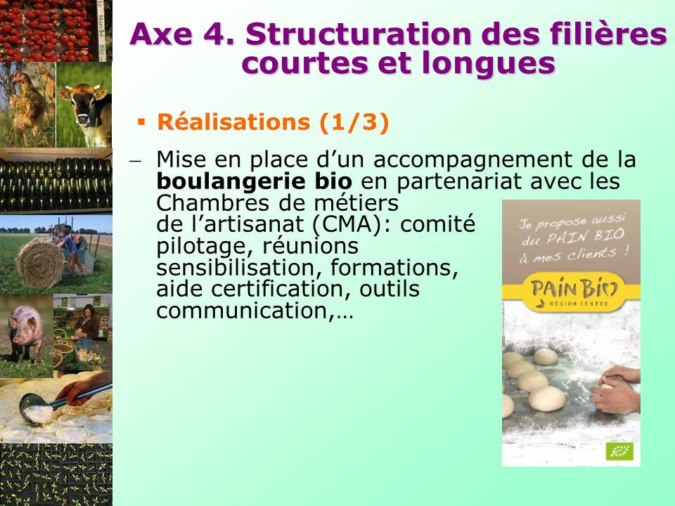 Axe 4. Structuration des filières courtes et longues Mise en place dun accompagnement de la boulangerie bio en partenariat avec les Chambres de métier