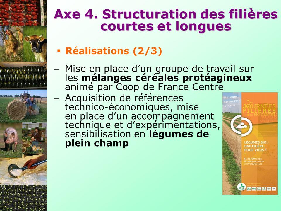 Axe 4. Structuration des filières courtes et longues Mise en place dun groupe de travail sur les mélanges céréales protéagineux animé par Coop de Fran