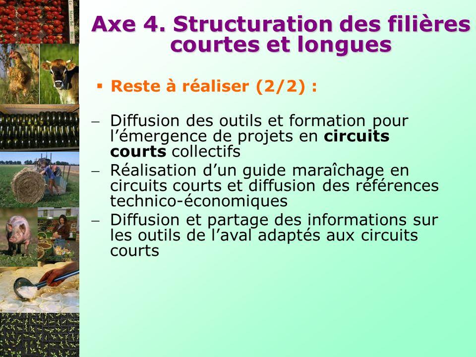 Axe 4. Structuration des filières courtes et longues Diffusion des outils et formation pour lémergence de projets en circuits courts collectifs Réalis