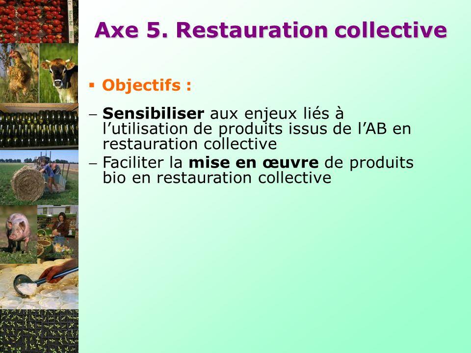 Axe 5. Restauration collective Objectifs : Sensibiliser aux enjeux liés à lutilisation de produits issus de lAB en restauration collective Faciliter l