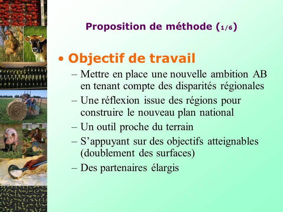 Proposition de méthode ( 1/6 ) Objectif de travail –Mettre en place une nouvelle ambition AB en tenant compte des disparités régionales –Une réflexion
