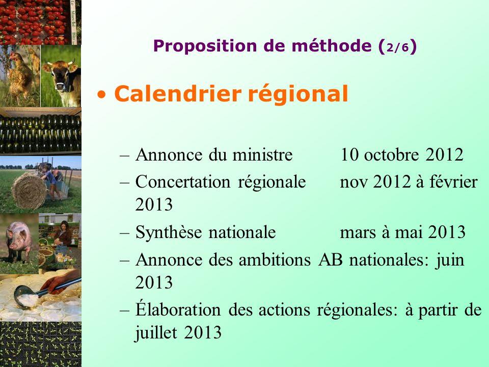 Proposition de méthode ( 2/6 ) Calendrier régional –Annonce du ministre 10 octobre 2012 –Concertation régionalenov 2012 à février 2013 –Synthèse natio