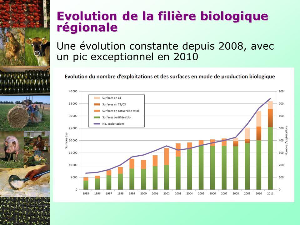 Développer loutil « fermoscopie » Développer loutil « diagnostic dexploitation » Sensibiliser à lAB via les projets de lenseignement agricole (PNA, biodiversité, écophyto 2018, MAE, EDD, agenda21, Alimenterre…) Forte demande déléments concrets sur lAB (techniques-économiques-environnementale- politiques) Maintient de loffre de formation au PRF 2013 Maintien des stages AB (découverte et pratique) Accompagnement des démarches en 2012-2013.