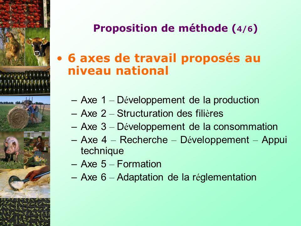 Proposition de méthode ( 4/6 ) 6 axes de travail proposés au niveau national –Axe 1 – D é veloppement de la production –Axe 2 – Structuration des fili è res –Axe 3 – D é veloppement de la consommation –Axe 4 – Recherche – D é veloppement – Appui technique –Axe 5 – Formation –Axe 6 – Adaptation de la r é glementation
