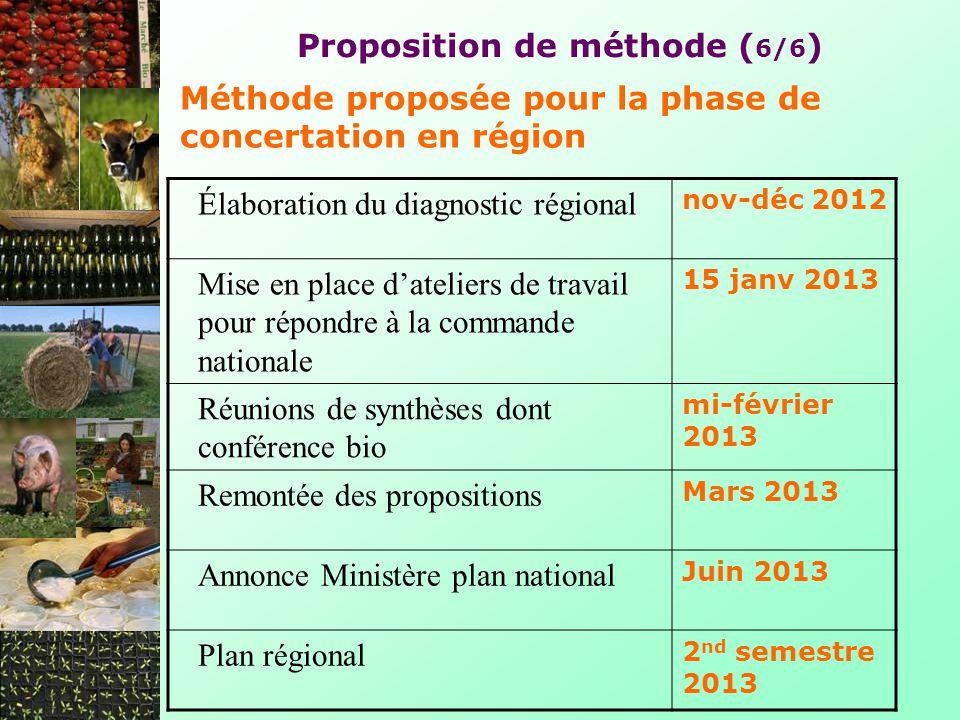 Proposition de méthode ( 6/6 ) Élaboration du diagnostic régional nov-déc 2012 Mise en place dateliers de travail pour répondre à la commande national