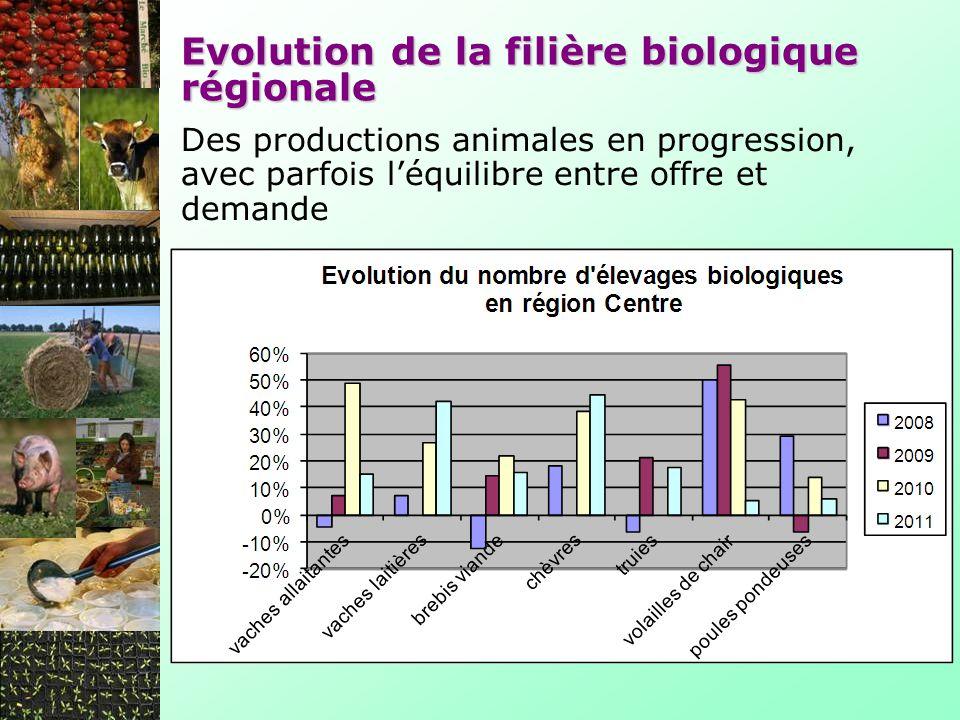 Evolution de la filière biologique régionale Une progression importante des transformateurs et distributeurs bio Évolution du nombre de transformateurs et distributeurs en région Centre