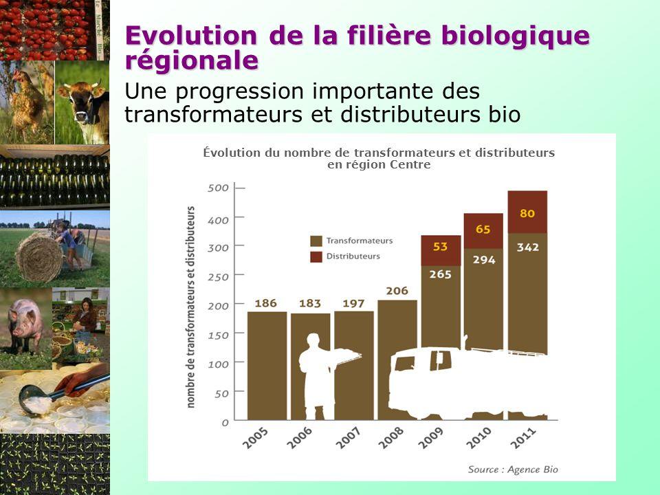 Evolution de la filière biologique régionale Une progression importante des transformateurs et distributeurs bio Évolution du nombre de transformateur