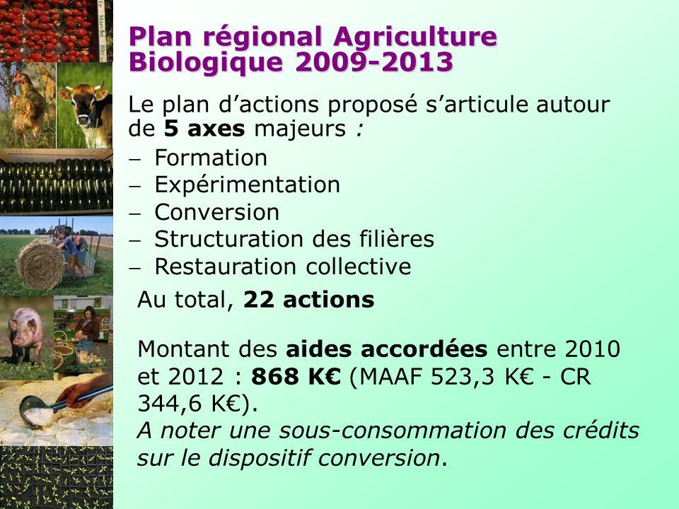 Plan régional Agriculture Biologique 2009-2013 Le plan dactions proposé sarticule autour de 5 axes majeurs : Formation Expérimentation Conversion Structuration des filières Restauration collective Au total, 22 actions Montant des aides accordées entre 2010 et 2012 : 868 K (MAAF 523,3 K - CR 344,6 K).