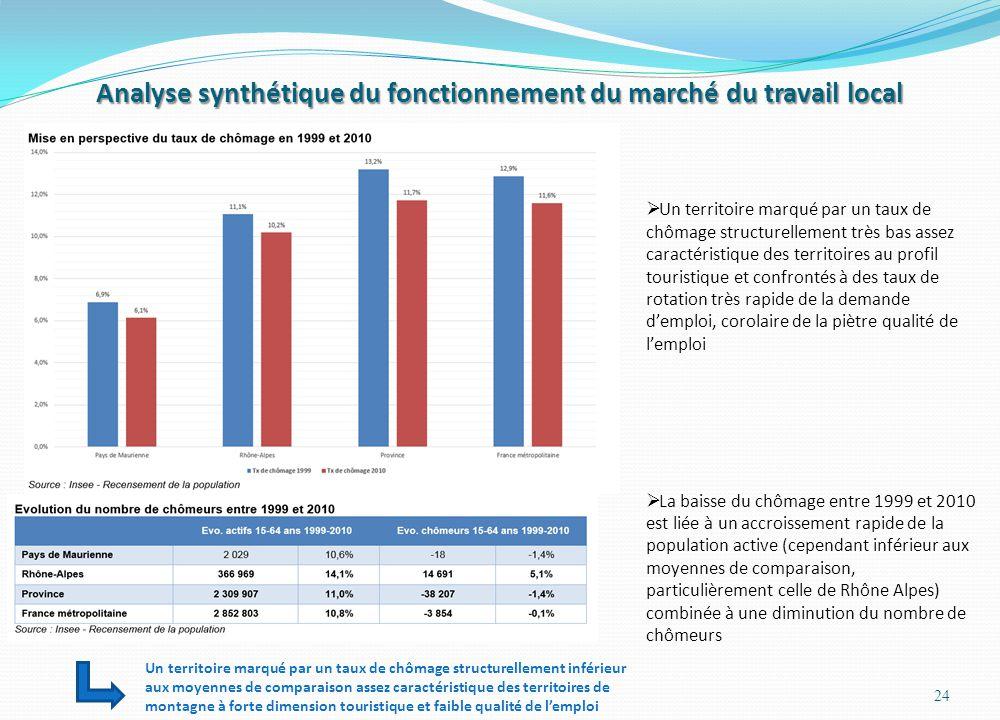 Analyse synthétique du fonctionnement du marché du travail local 24 Un territoire marqué par un taux de chômage structurellement très bas assez caractéristique des territoires au profil touristique et confrontés à des taux de rotation très rapide de la demande demploi, corolaire de la piètre qualité de lemploi La baisse du chômage entre 1999 et 2010 est liée à un accroissement rapide de la population active (cependant inférieur aux moyennes de comparaison, particulièrement celle de Rhône Alpes) combinée à une diminution du nombre de chômeurs Un territoire marqué par un taux de chômage structurellement inférieur aux moyennes de comparaison assez caractéristique des territoires de montagne à forte dimension touristique et faible qualité de lemploi