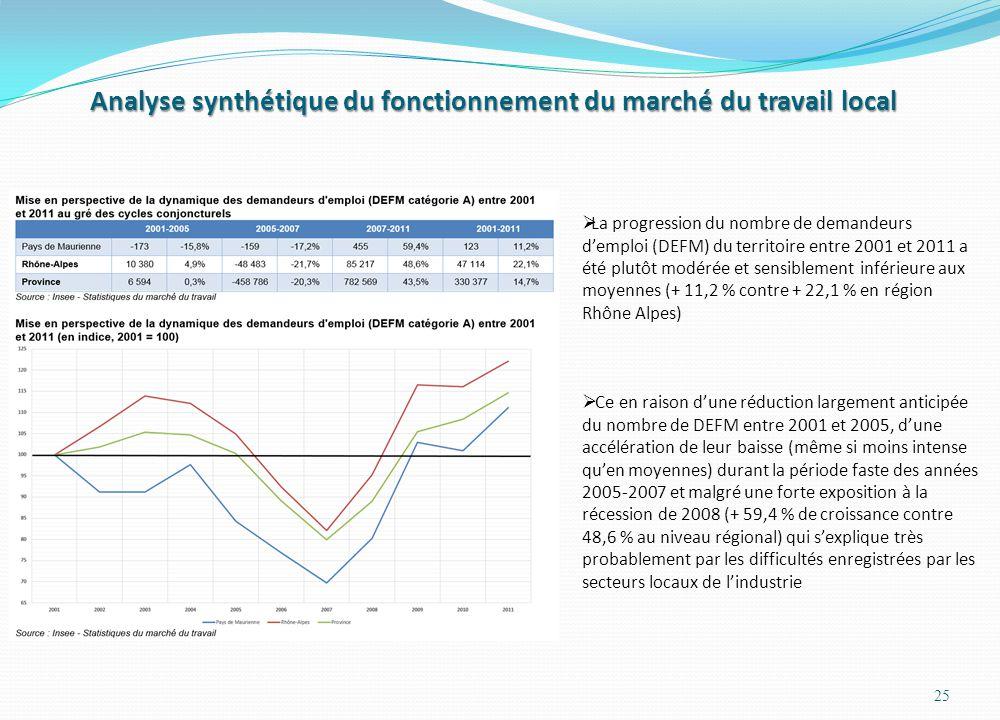 Analyse synthétique du fonctionnement du marché du travail local 25 La progression du nombre de demandeurs demploi (DEFM) du territoire entre 2001 et 2011 a été plutôt modérée et sensiblement inférieure aux moyennes (+ 11,2 % contre + 22,1 % en région Rhône Alpes) Ce en raison dune réduction largement anticipée du nombre de DEFM entre 2001 et 2005, dune accélération de leur baisse (même si moins intense quen moyennes) durant la période faste des années 2005-2007 et malgré une forte exposition à la récession de 2008 (+ 59,4 % de croissance contre 48,6 % au niveau régional) qui sexplique très probablement par les difficultés enregistrées par les secteurs locaux de lindustrie