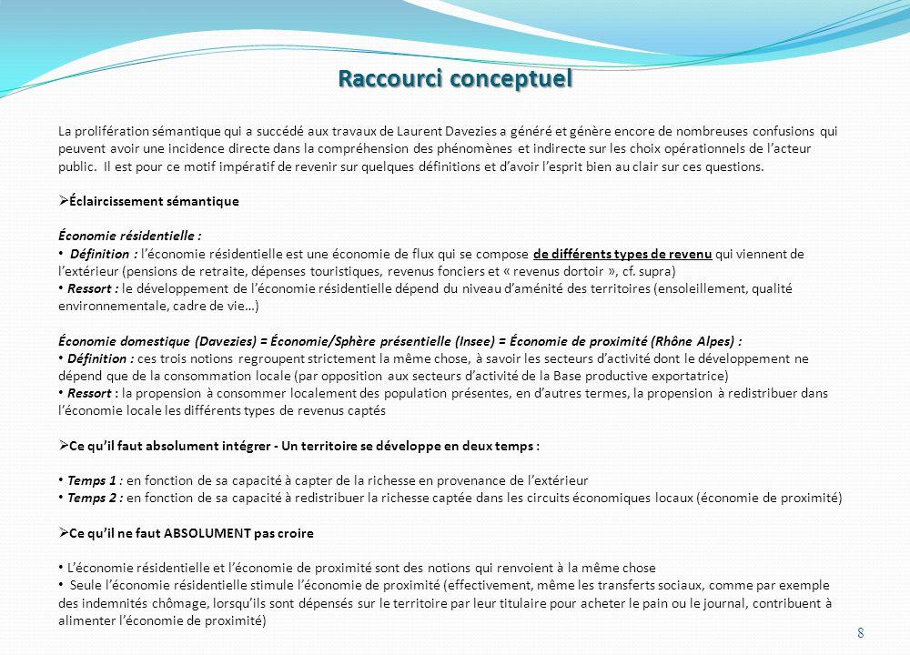 Représentation simplifiée dun système socio-économique local Source : Daprès L.