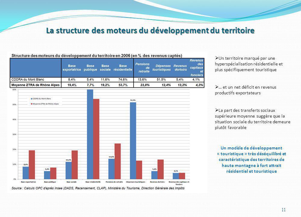 La structure des moteurs du développement du territoire 11 Un territoire marqué par une hyperspécialisation résidentielle et plus spécifiquement touri