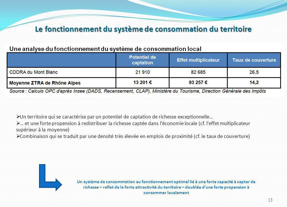 Le fonctionnement du système de consommation du territoire 13 Un territoire qui se caractérise par un potentiel de captation de richesse exceptionnell