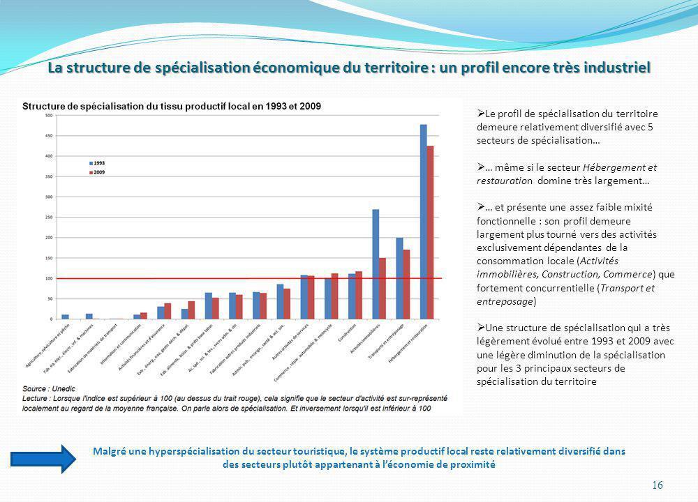 La structure de spécialisation économique du territoire : un profil encore très industriel 16 Le profil de spécialisation du territoire demeure relati