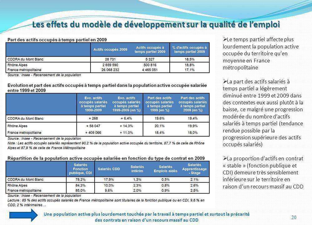 Les effets du modèle de développement sur la qualité de lemploi 20 Le temps partiel affecte plus lourdement la population active occupée du territoire