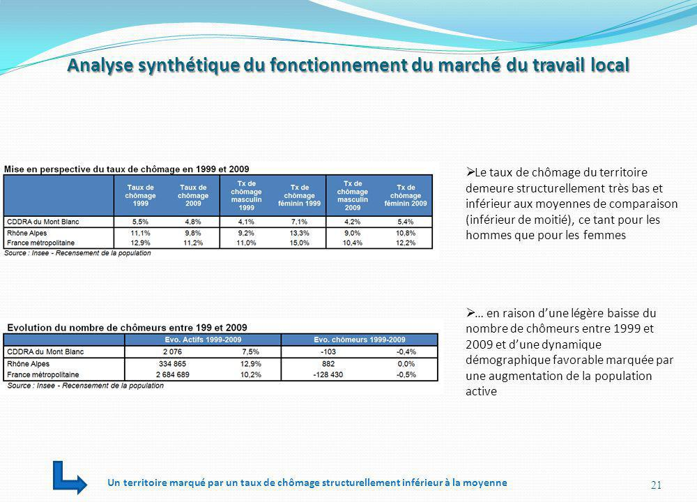 Analyse synthétique du fonctionnement du marché du travail local 21 Le taux de chômage du territoire demeure structurellement très bas et inférieur au