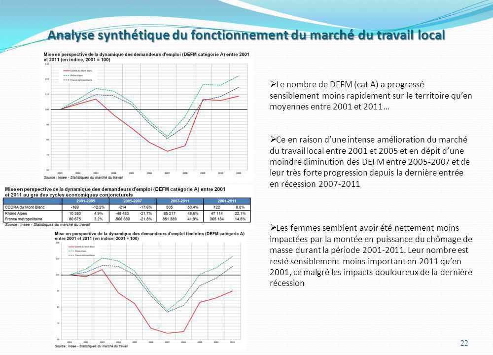 Analyse synthétique du fonctionnement du marché du travail local 22 Le nombre de DEFM (cat A) a progressé sensiblement moins rapidement sur le territo