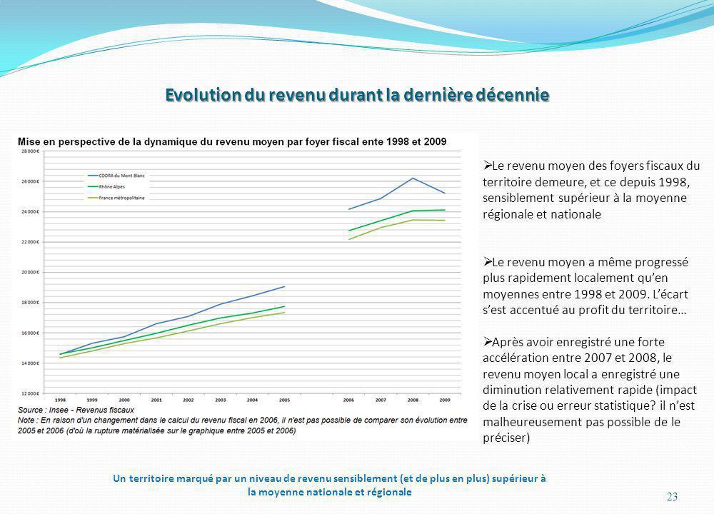 Evolution du revenu durant la dernière décennie 23 Le revenu moyen des foyers fiscaux du territoire demeure, et ce depuis 1998, sensiblement supérieur