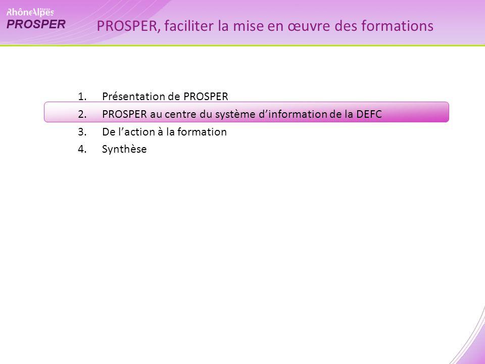 1.Présentation de PROSPER 2.PROSPER au centre du système dinformation de la DEFC 3.De laction à la formation 4.Synthèse PROSPER, faciliter la mise en