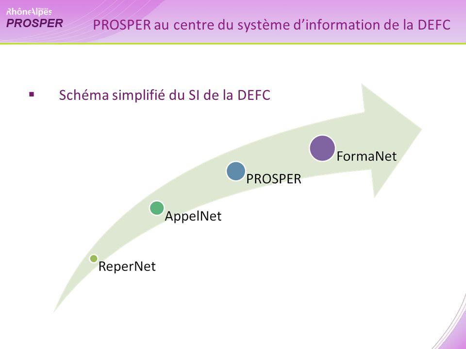 PROSPER au centre du système dinformation de la DEFC Schéma simplifié du SI de la DEFC
