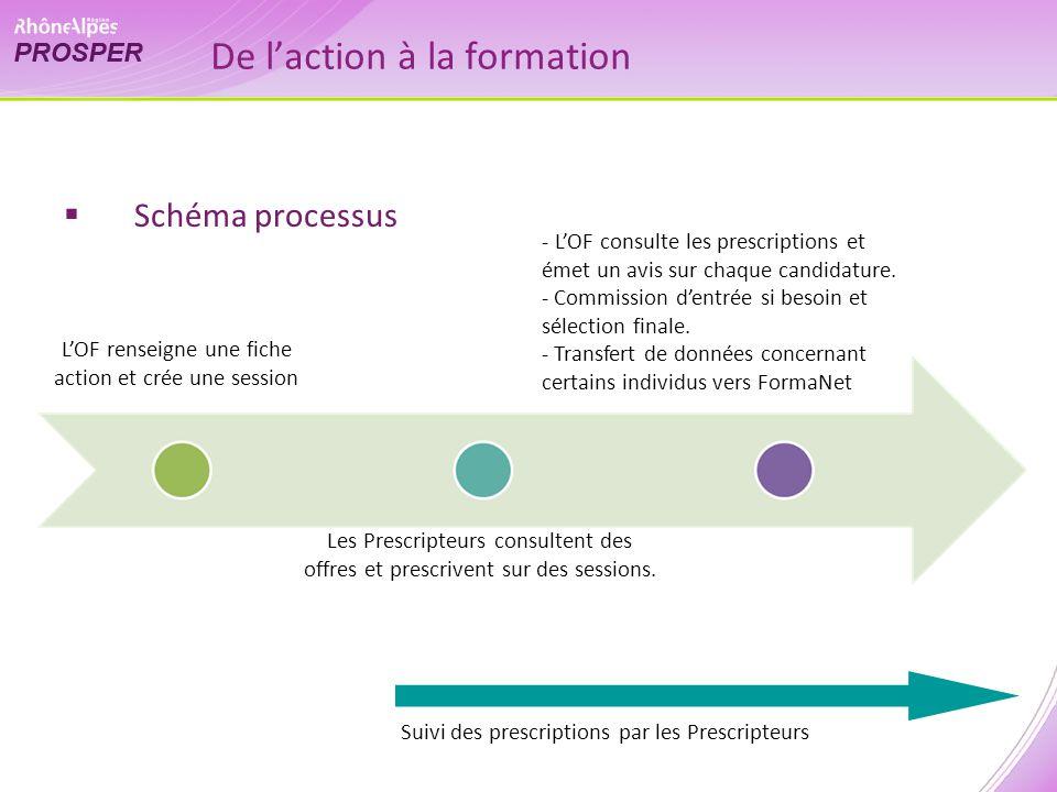 De laction à la formation Schéma processus LOF renseigne une fiche action et crée une session Les Prescripteurs consultent des offres et prescrivent sur des sessions.