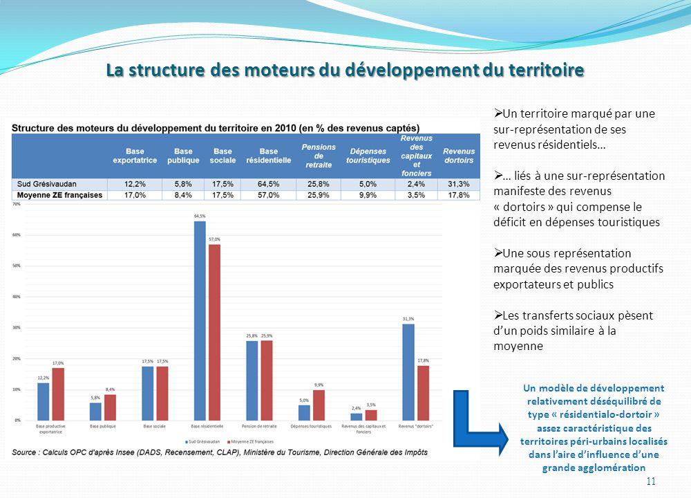 La structure des moteurs du développement du territoire 11 Un territoire marqué par une sur-représentation de ses revenus résidentiels… … liés à une s