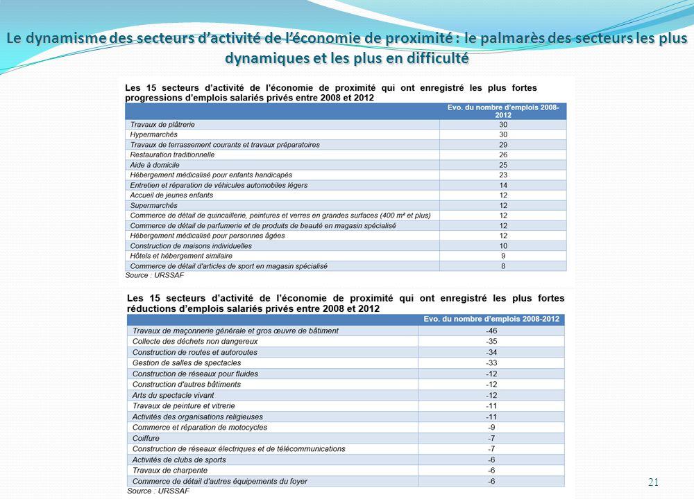 21 Le dynamisme des secteurs dactivité de léconomie de proximité : le palmarès des secteurs les plus dynamiques et les plus en difficulté