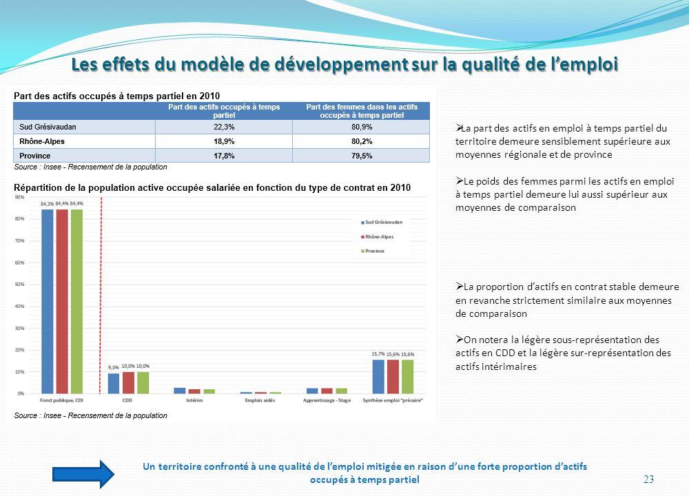 Les effets du modèle de développement sur la qualité de lemploi 23 Un territoire confronté à une qualité de lemploi mitigée en raison dune forte propo