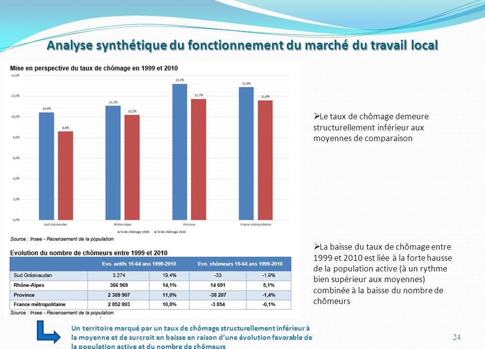 Analyse synthétique du fonctionnement du marché du travail local 24 Le taux de chômage demeure structurellement inférieur aux moyennes de comparaison