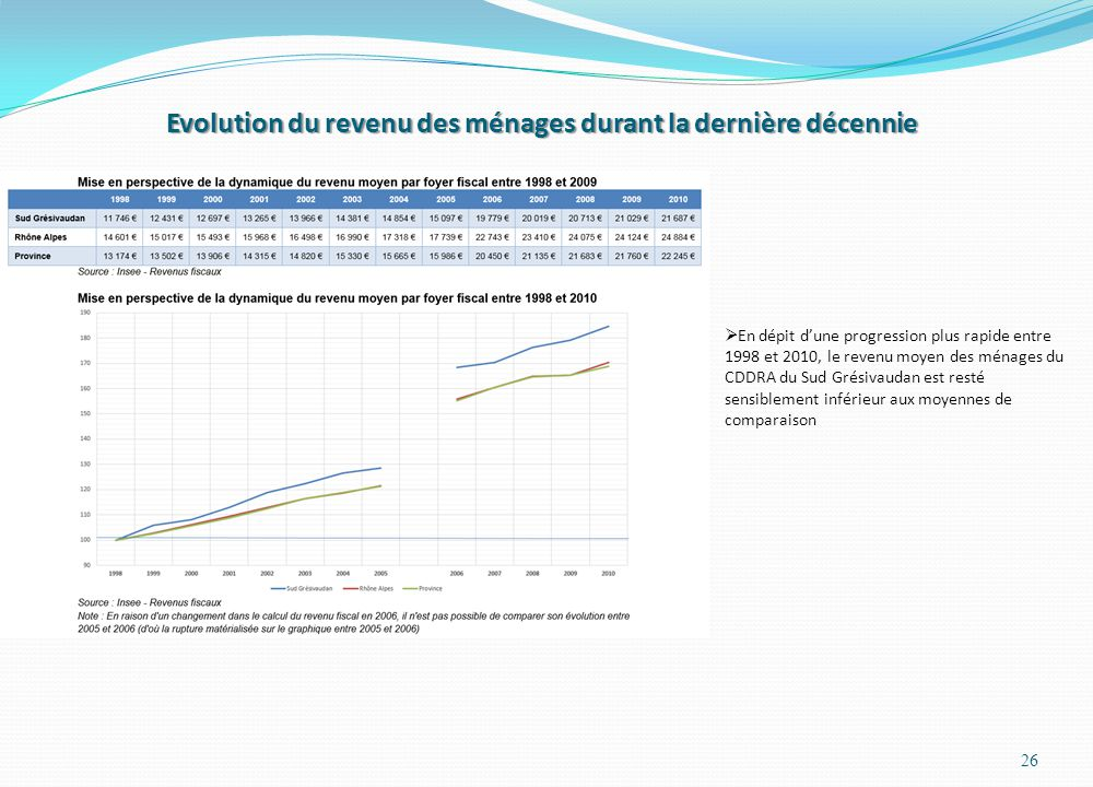 Evolution du revenu des ménages durant la dernière décennie 26 En dépit dune progression plus rapide entre 1998 et 2010, le revenu moyen des ménages du CDDRA du Sud Grésivaudan est resté sensiblement inférieur aux moyennes de comparaison