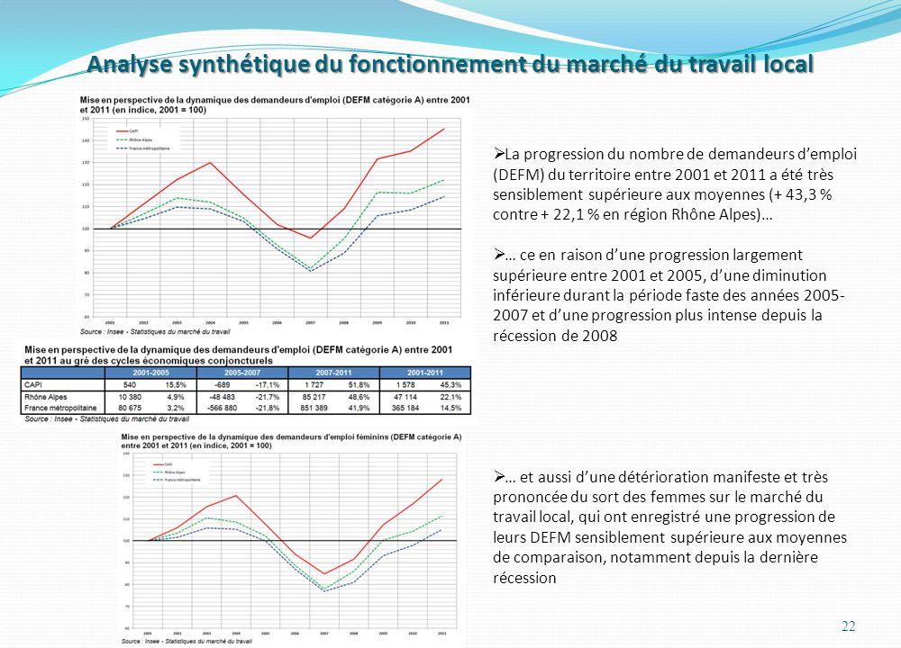 Analyse synthétique du fonctionnement du marché du travail local 22 La progression du nombre de demandeurs demploi (DEFM) du territoire entre 2001 et 2011 a été très sensiblement supérieure aux moyennes (+ 43,3 % contre + 22,1 % en région Rhône Alpes)… … ce en raison dune progression largement supérieure entre 2001 et 2005, dune diminution inférieure durant la période faste des années 2005- 2007 et dune progression plus intense depuis la récession de 2008 … et aussi dune détérioration manifeste et très prononcée du sort des femmes sur le marché du travail local, qui ont enregistré une progression de leurs DEFM sensiblement supérieure aux moyennes de comparaison, notamment depuis la dernière récession
