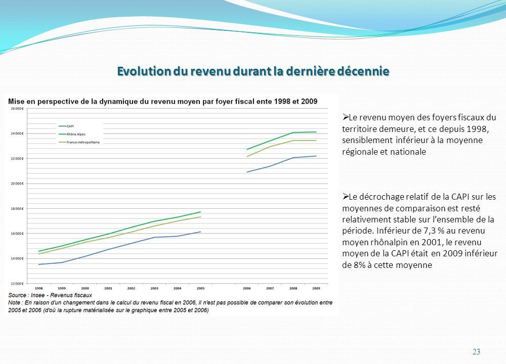Evolution du revenu durant la dernière décennie 23 Le revenu moyen des foyers fiscaux du territoire demeure, et ce depuis 1998, sensiblement inférieur à la moyenne régionale et nationale Le décrochage relatif de la CAPI sur les moyennes de comparaison est resté relativement stable sur lensemble de la période.
