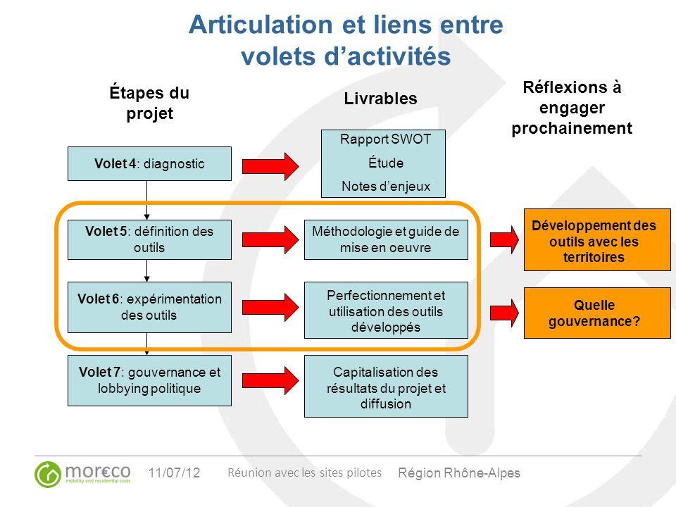 Région Rhône-Alpes Articulation et liens entre volets dactivités Volet 4: diagnostic Volet 5: définition des outils Volet 6: expérimentation des outil