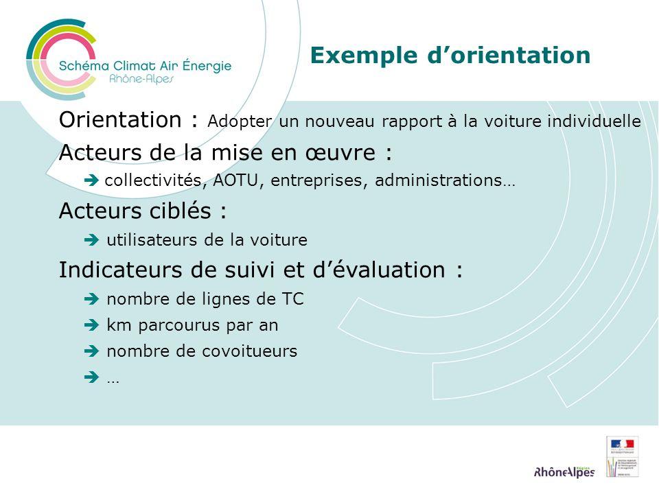 Exemple dorientation Orientation : Adopter un nouveau rapport à la voiture individuelle Acteurs de la mise en œuvre : collectivités, AOTU, entreprises