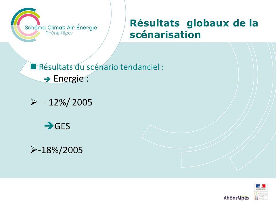 Résultats globaux de la scénarisation Résultats du scénario tendanciel : Energie : - 12%/ 2005 GES -18%/2005