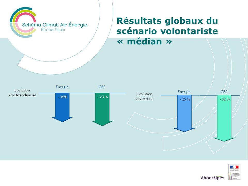 Résultats globaux du scénario volontariste « médian » - 19% Energie Evolution 2020/tendanciel - 23 % GES - 25 % Energie Evolution 2020/2005 - 32 % GES