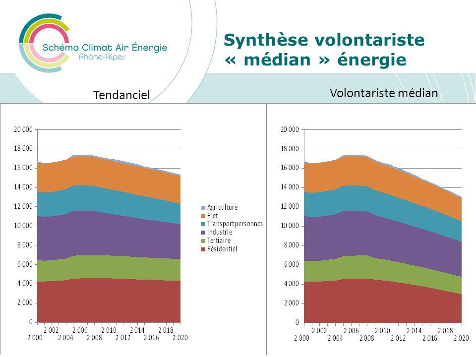 Synthèse volontariste « médian » énergie Tendanciel Volontariste médian