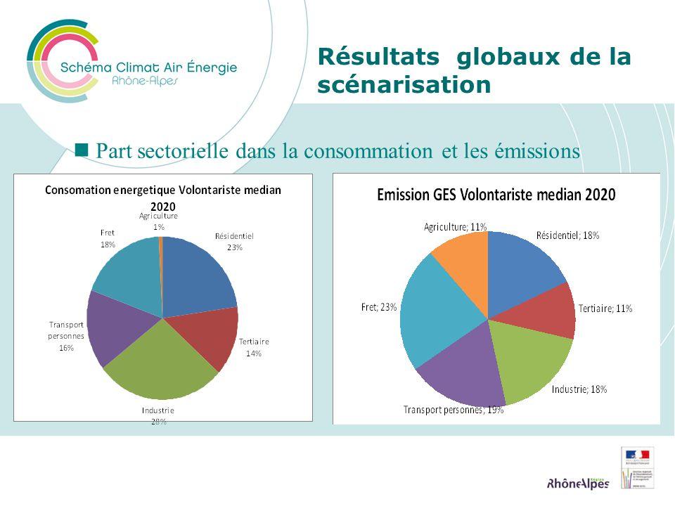 Résultats globaux de la scénarisation Part sectorielle dans la consommation et les émissions