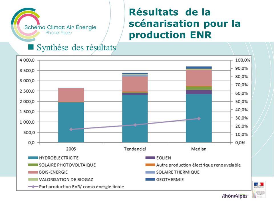 Résultats de la scénarisation pour la production ENR Synthèse des résultats