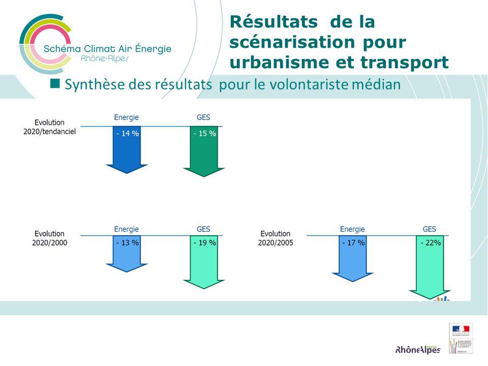 Résultats de la scénarisation pour urbanisme et transport Synthèse des résultats pour le volontariste médian