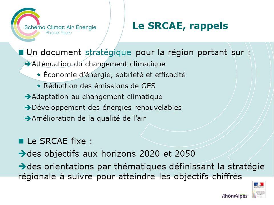 Le SRCAE, rappels Un document stratégique pour la région portant sur : Atténuation du changement climatique Économie dénergie, sobriété et efficacité Réduction des émissions de GES Adaptation au changement climatique Développement des énergies renouvelables Amélioration de la qualité de lair Le SRCAE fixe : des objectifs aux horizons 2020 et 2050 des orientations par thématiques définissant la stratégie régionale à suivre pour atteindre les objectifs chiffrés